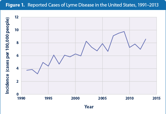increased cases of lyme